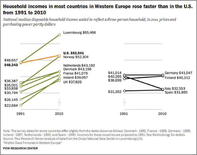 Household incomes in most countries in Western Europe rose faster than in the US