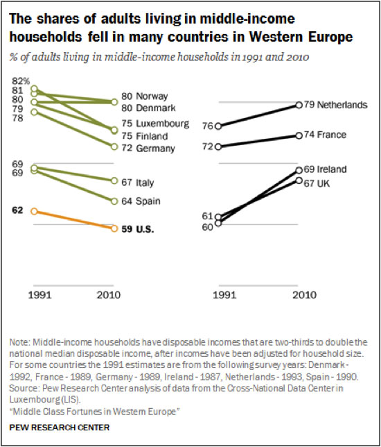 The shares of adults living in middle-income households fell in many countries in Western Europe