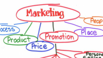 How to Create a Marketing Plan?