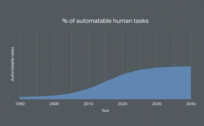Automatable human tasks