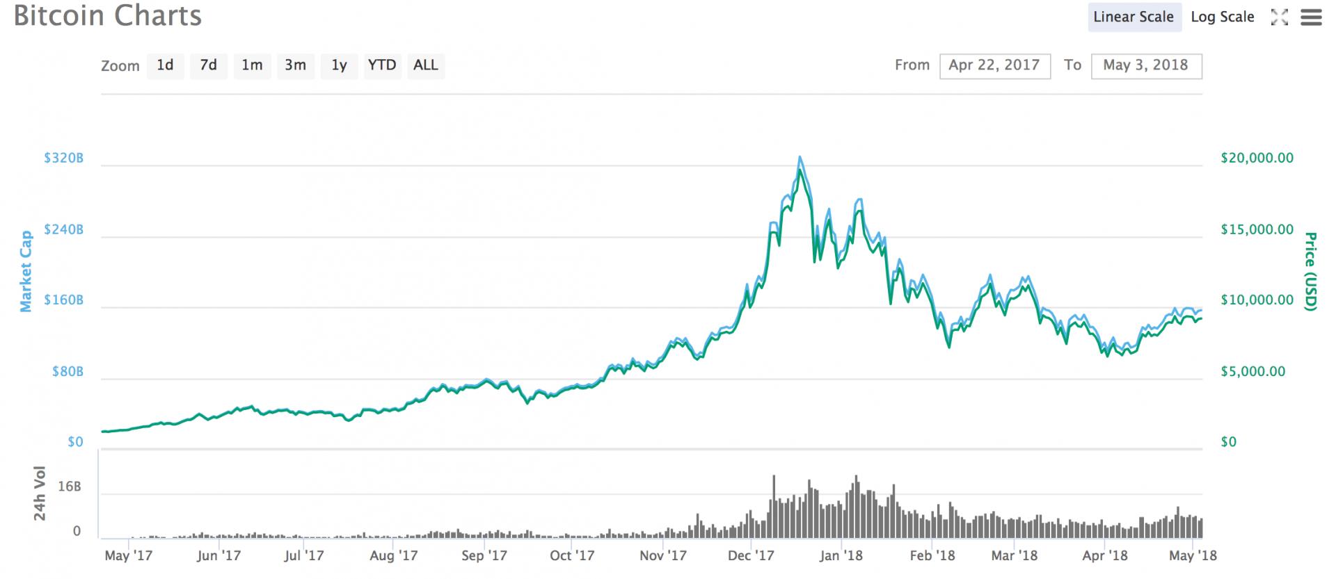 Fiat vs Crypto Trends