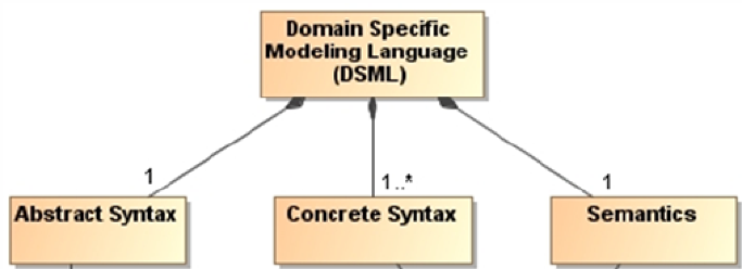 Definition-of-a-Domain-Specific-Modelling-Language syntaxes and semantics